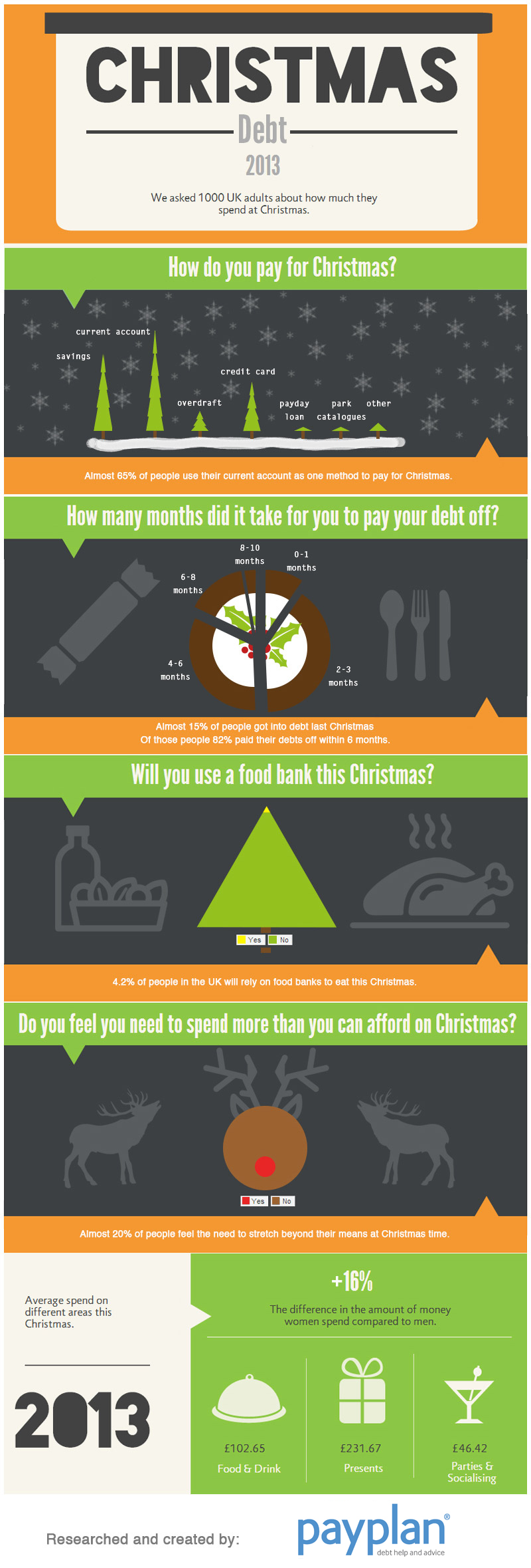 christmas debt infographic