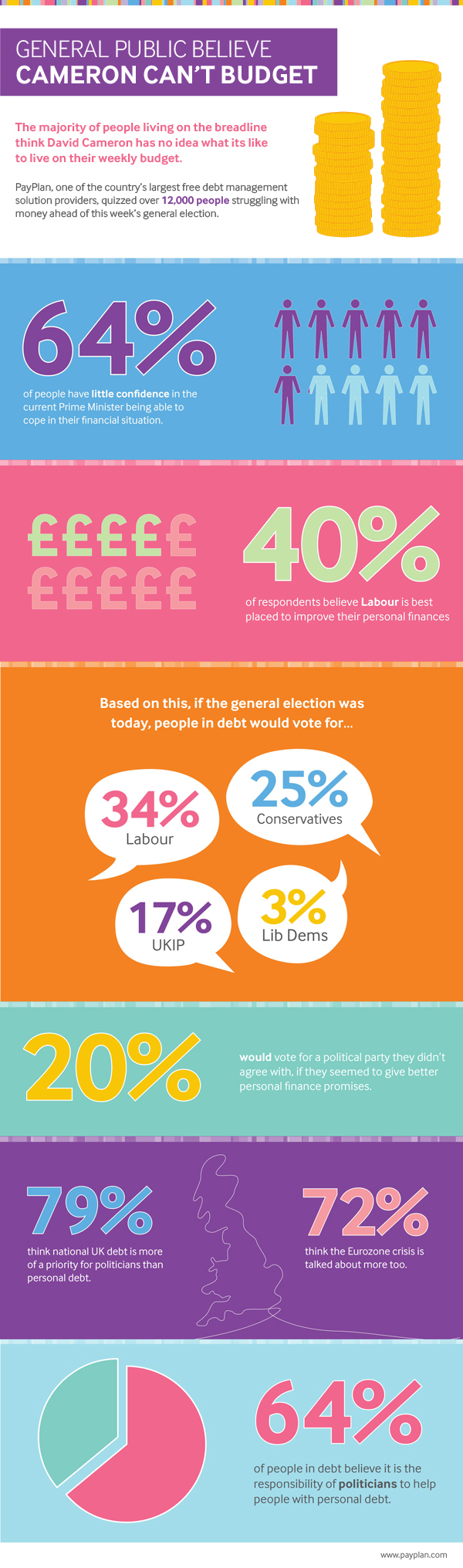 payplan election infographic