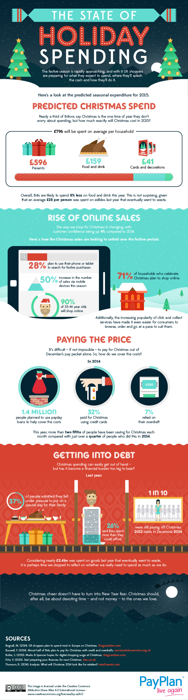 state of holiday spending infographic