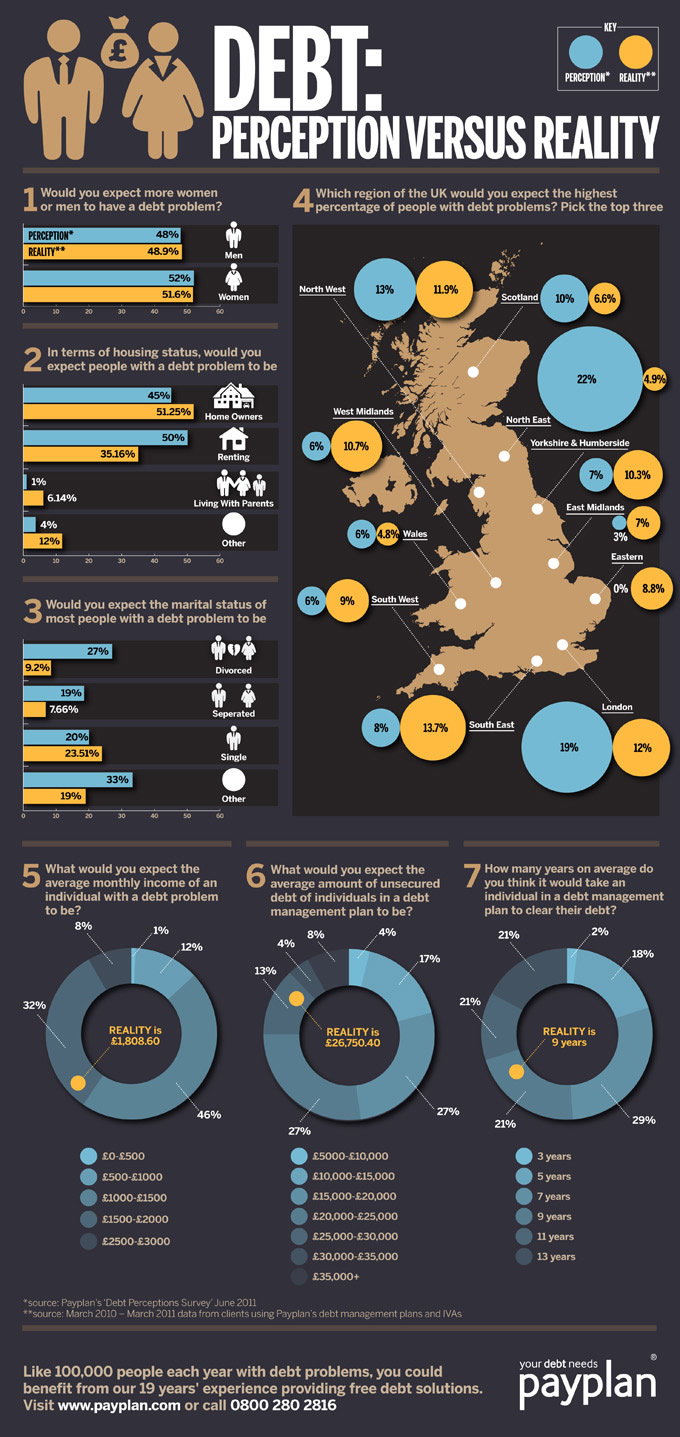 debt perception versus reality infographic