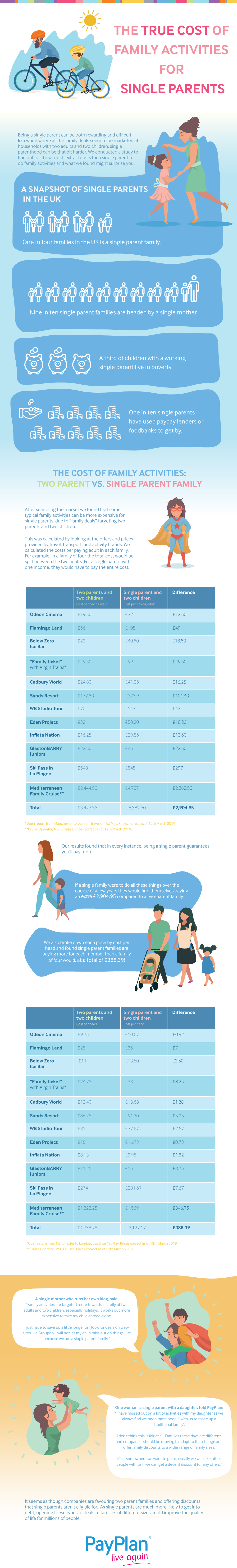 Infographic revealing how family activities cost more for single parent families